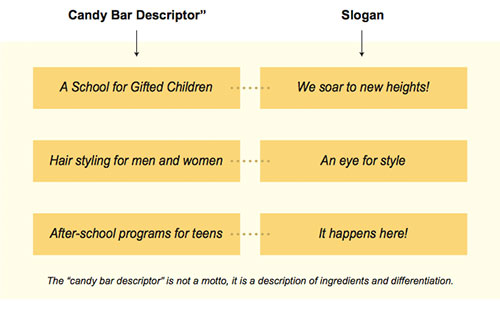 The Difference Between Candy bar Descriptor and a Slogan